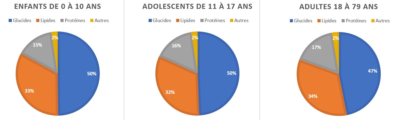 etat nutritionnel français macronutriment glucides lipides proteines