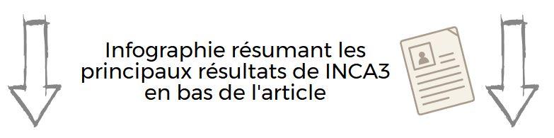 infographie en bas INCA3 mode consommation alimentaire français