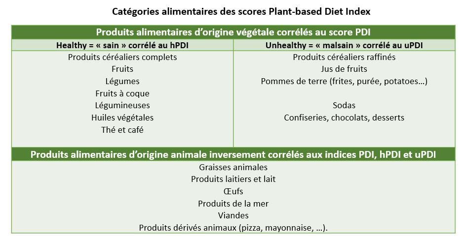 plant-based diet index PDI indice vegetarien vegetable 2
