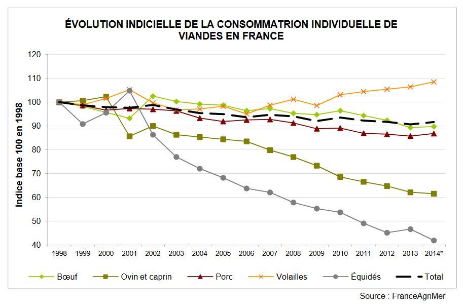 Evolution consommation viande frrance