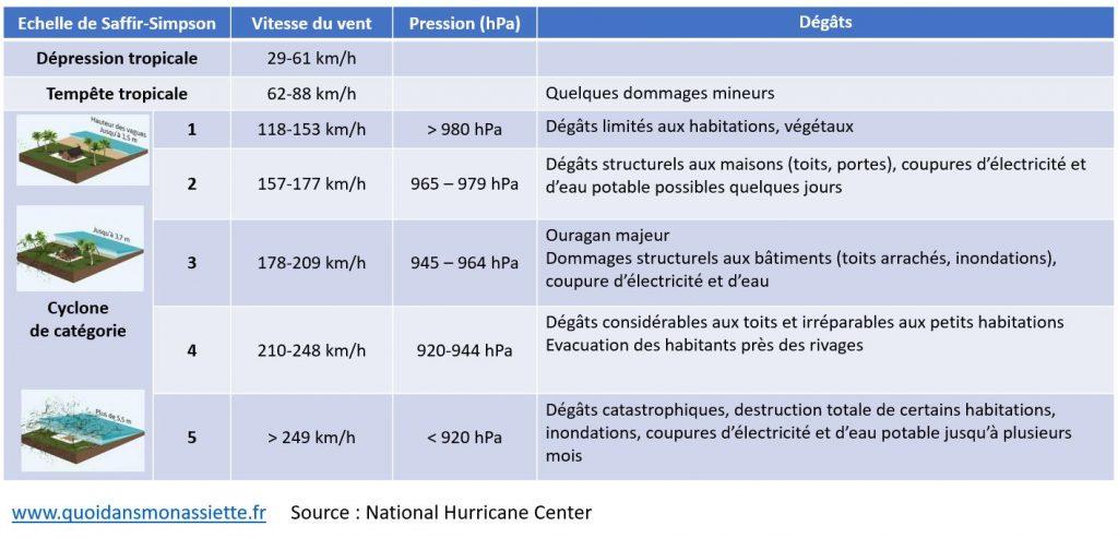 echelle saffir-simpson ouragan cyclone tempete