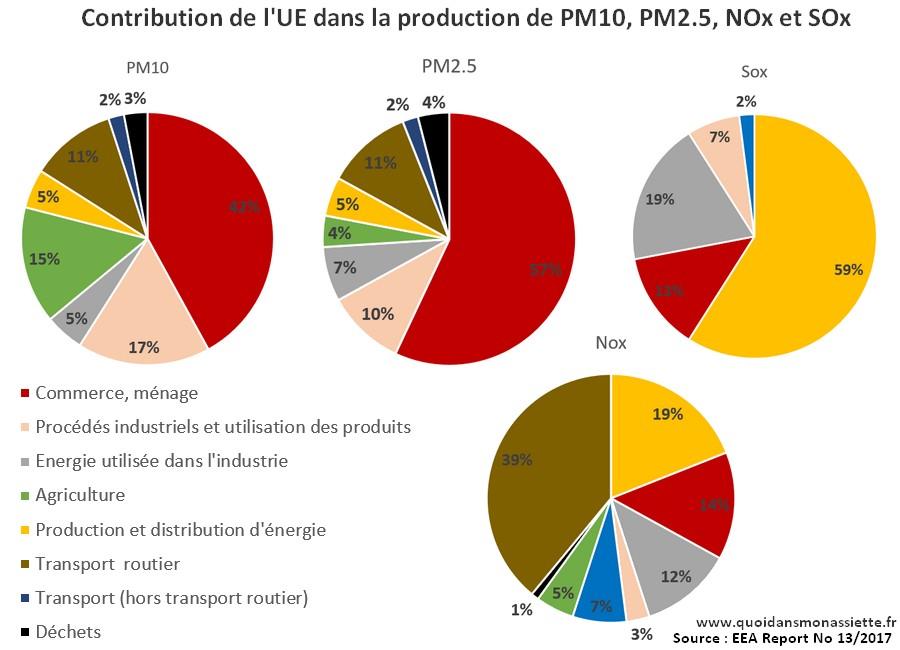 Pollution air atmospherique secteurs origines agricole industriel particules fines