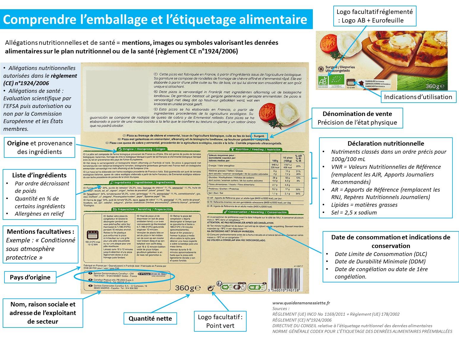 etiquetage nutritionnel déclaration liste ingredient emballage infographie 2