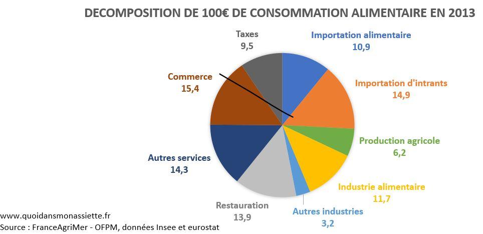répartition valeur décomposition prix alimentaire consommation