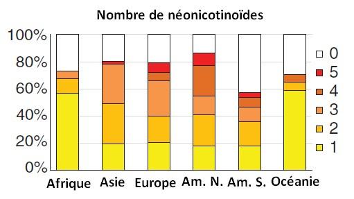 Nombre neonicotinoides miel continents monde