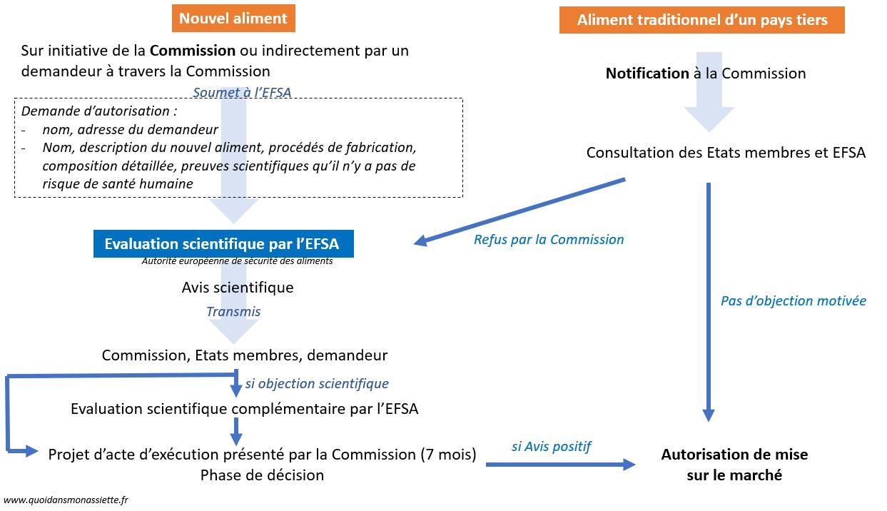 Procédure autorisation novel food nouvel aliment efsa UE