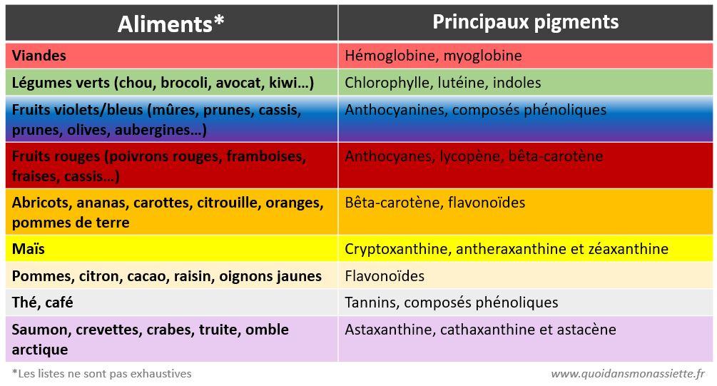 couleur origine aliments pigments carotenoides anthocyanes