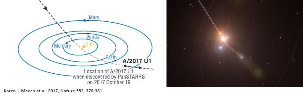 Oumuamua asteroide trajectoire orbite