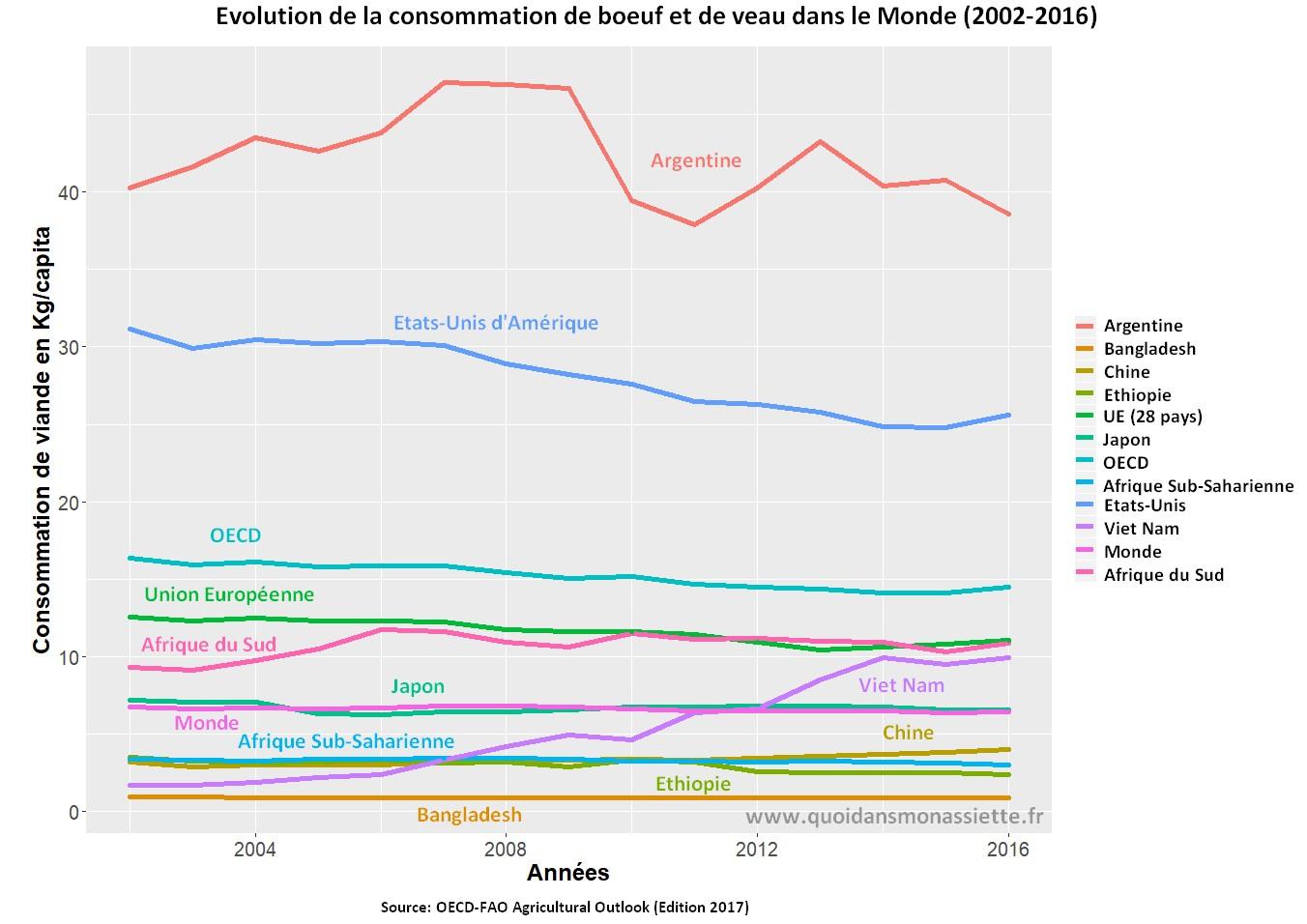 consommation viande monde boeuf evolution