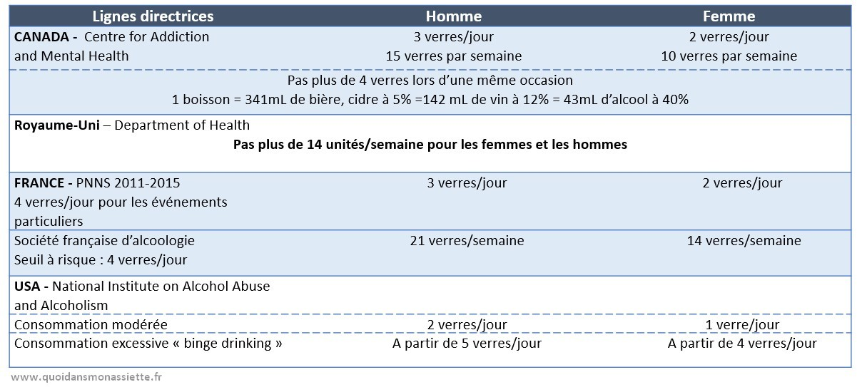 Alcool recommandations guidelines consommation nombre verre