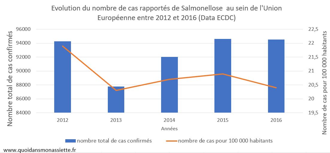 Evolution cas salmonellose europe