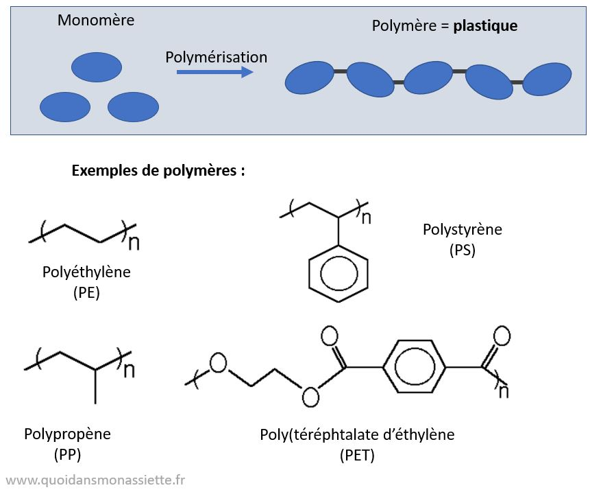 plastiques polymere molecules PET PVT polyethylene
