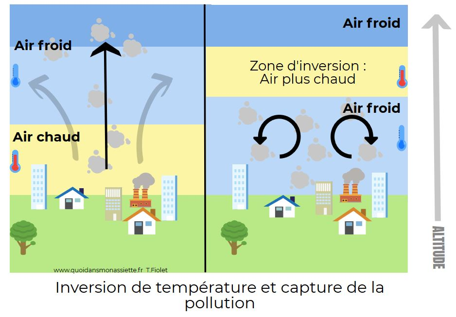 Inversion Temperature Pollution Pic Air Gradient