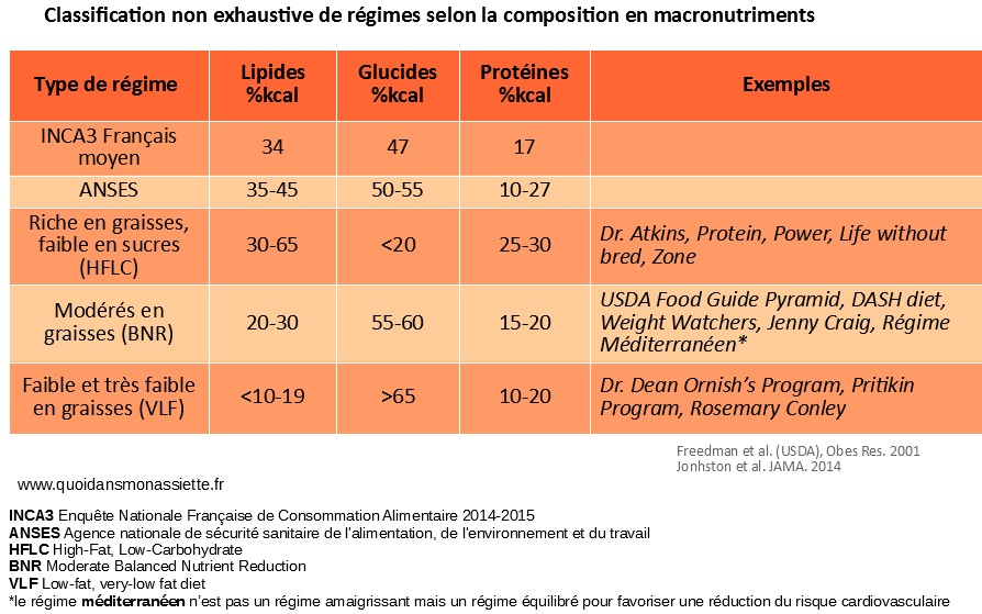 Comparaison régimes macronutriments diets