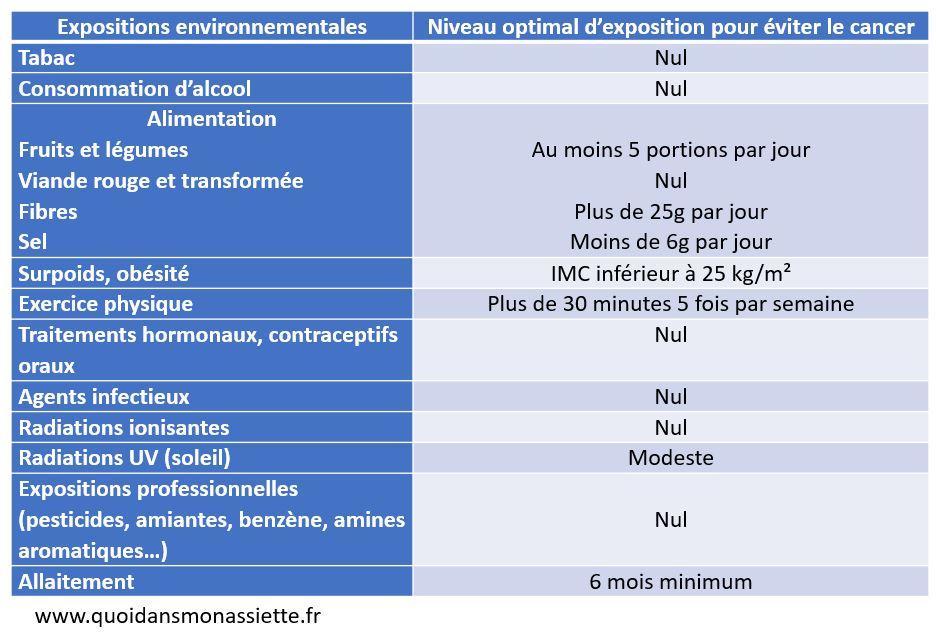 facteurs environnementaux cancer