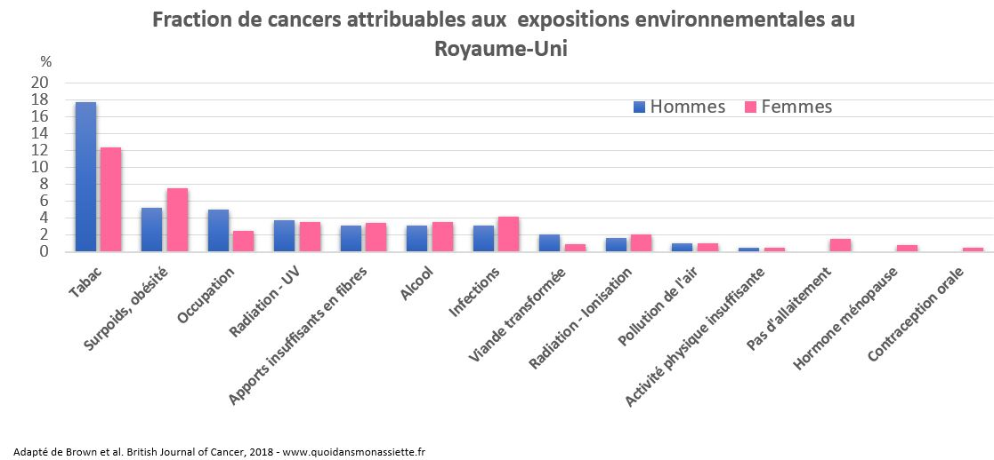 fraction risque cancer attribuable environnement facteur royaume-uni