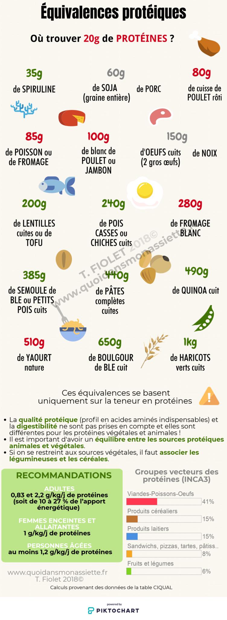 Infographie Equivalence repères où trouver protéiques 20g recommandations F