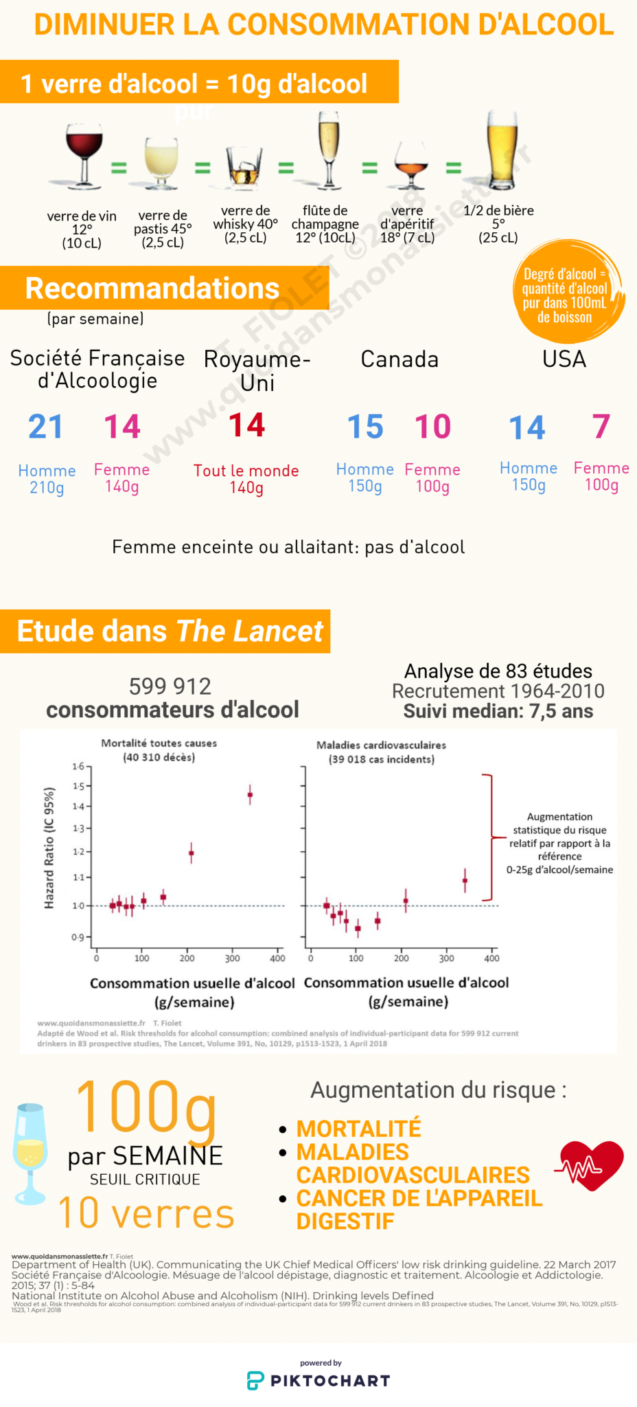 Infographie alcohol cardiovascularv disease reduire consommation alcool FInfographie alcohol cardiovascularv disease reduire consommation alcool F