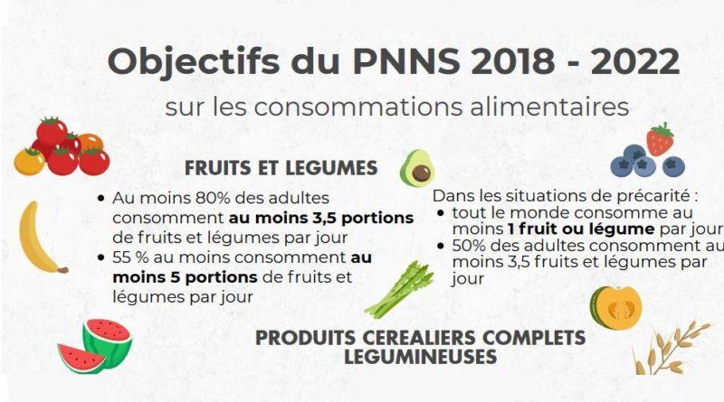 objectif PNNS 2018-2022 titre 2