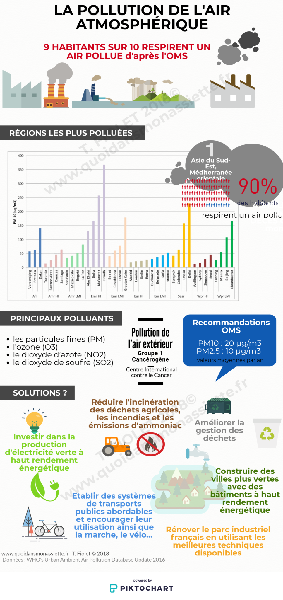Infographie Pollution air atmospherique particules fines cancer F