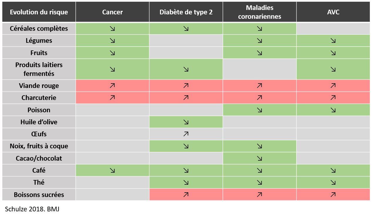 Alimentation maladies chroniques risque cancer maladies cardiovasculaires
