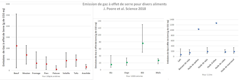 Emissions gaz à effet de serre