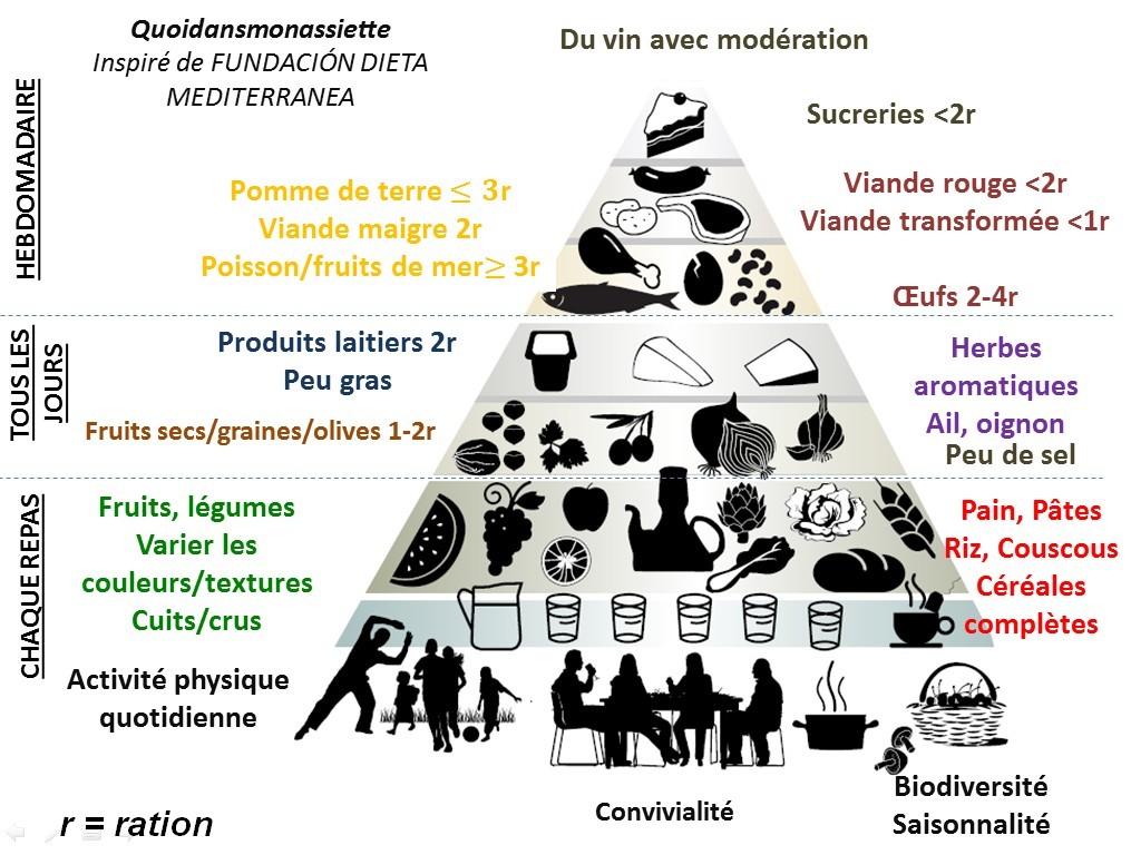 Pyramide alimentaire régime méditerranéen