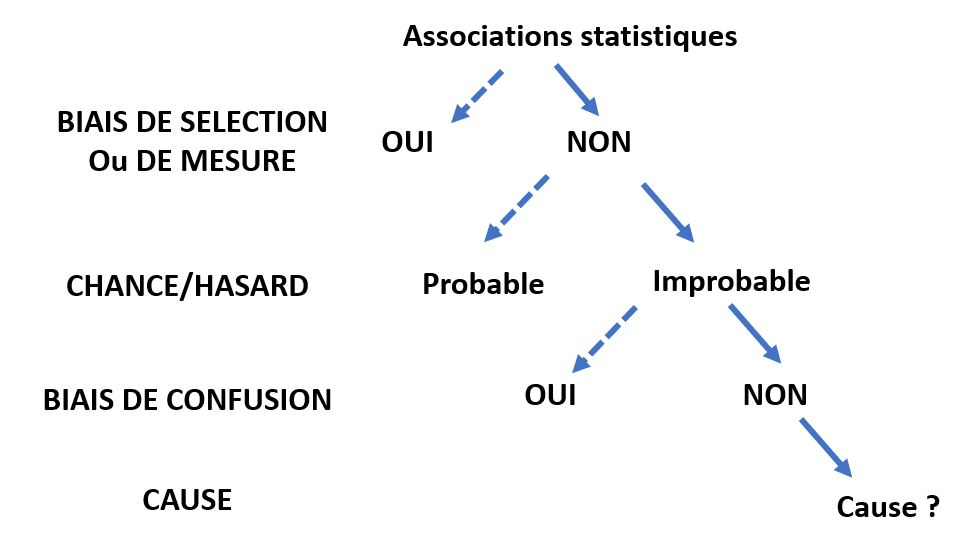 associations statistiques versus cause