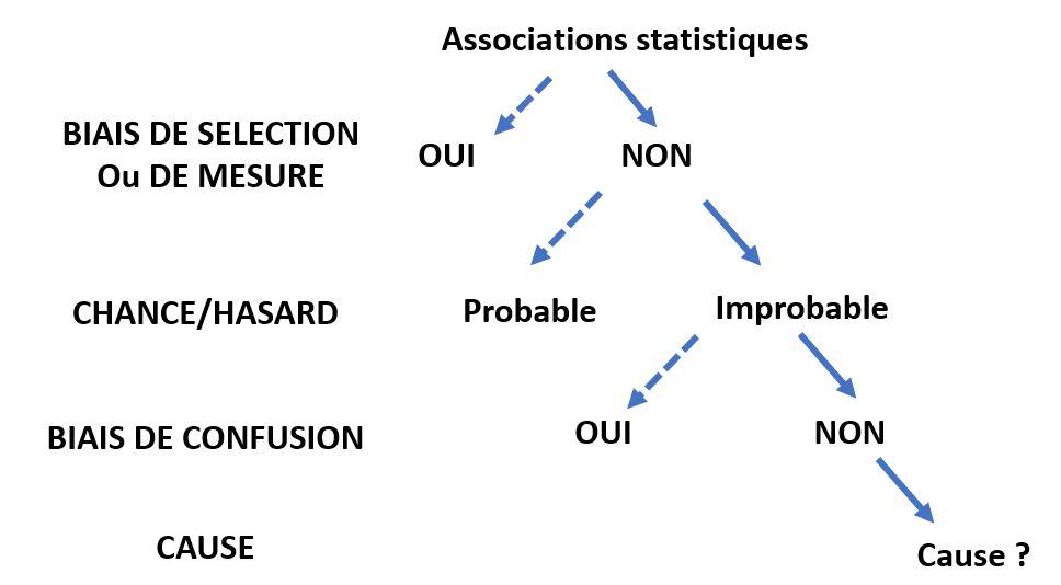 associations statistiques versus cause