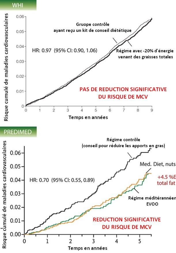 comparison predimed WHI studies low fat diet