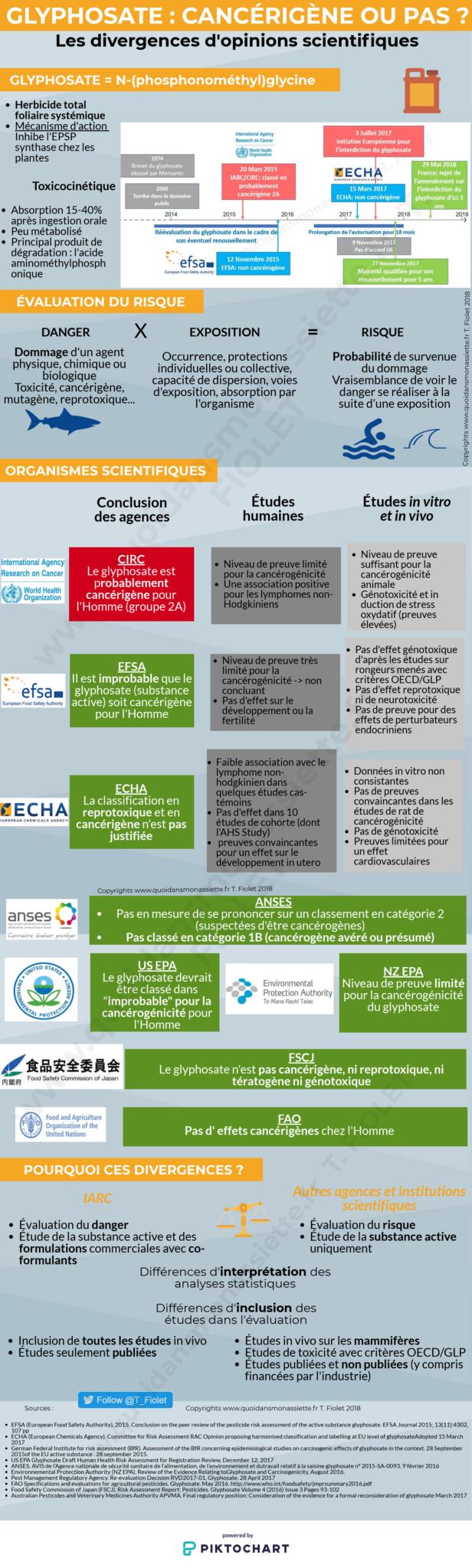 glyphosate infographie cancerigène IARC CIRC EFSA ECHA cancer