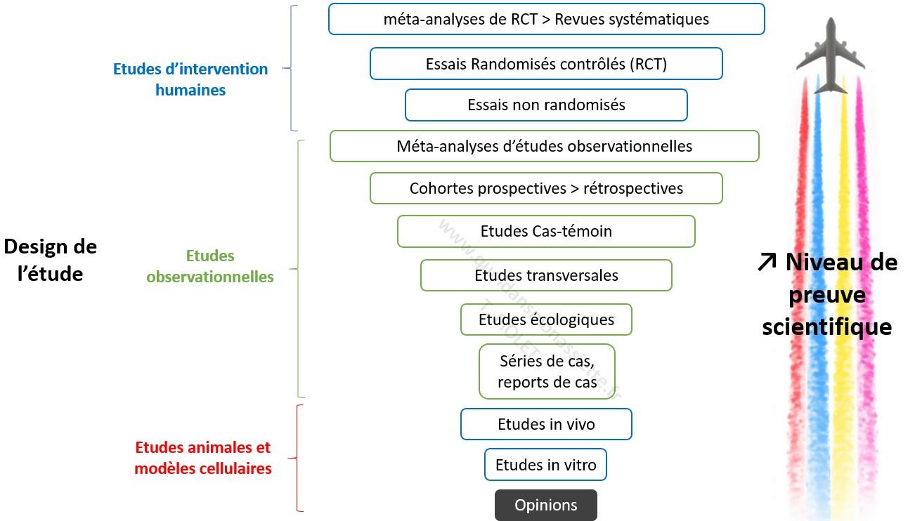 niveau de preuve sciences médecine épidemiologie