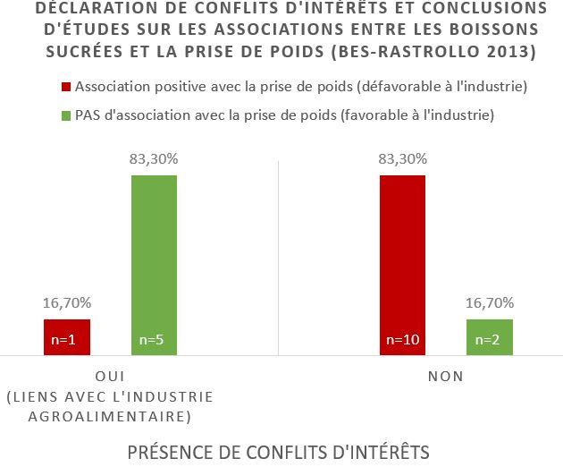 relation conflit d'intérêt conclusions etudes agroalimentaire source