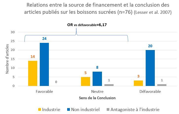 relation financement etudes agroalimentaire source