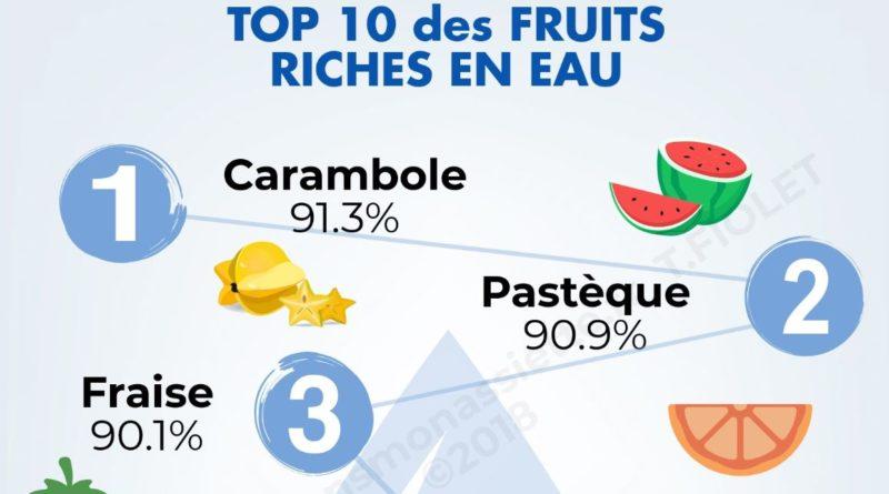 top 10 fruits riches en eau en-tête