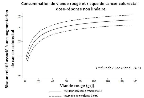 viande rouge risque cancer colorectal dose réponse méta-analyse