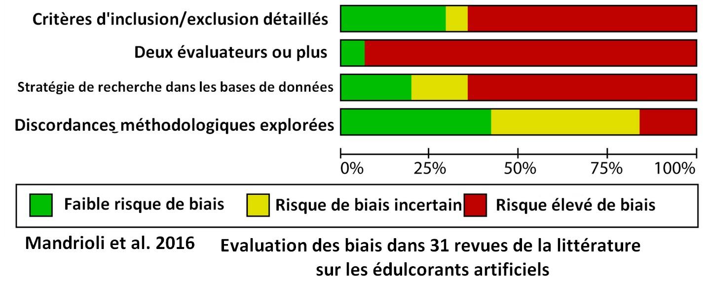 Conflits d'intérêts biais études reviews