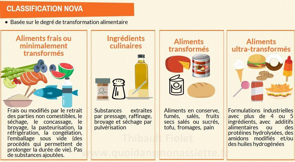 clasification NOVA ultra-transformés aliments