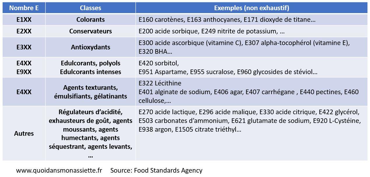 listes additifs autorisés UE