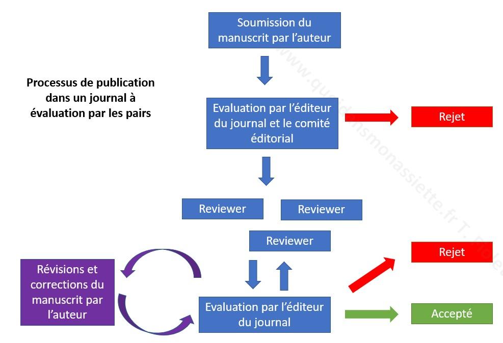 processus publications scientifiques peer review evaluation par les pairs
