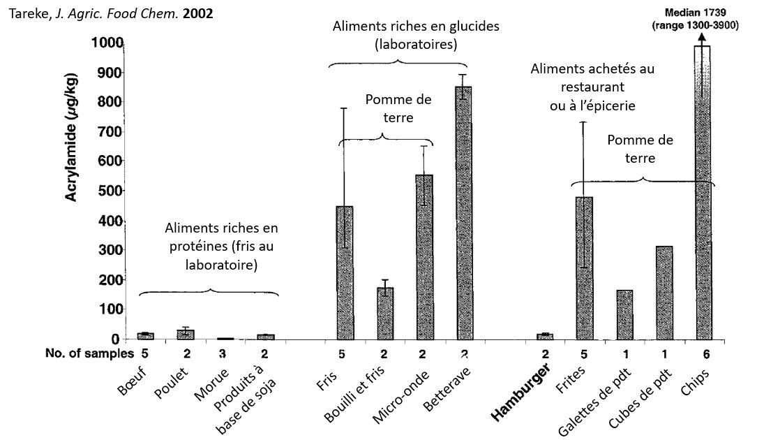 Acrylamide niveaux suède 2002 swedish levels