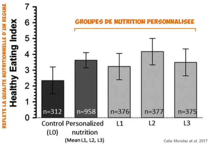 Nutrition personnalisée qualité nutritionnelle