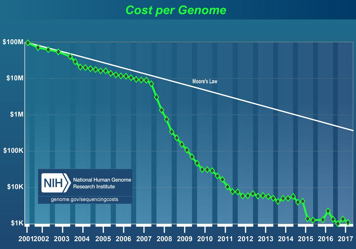 coût génome humain évolution 1000$
