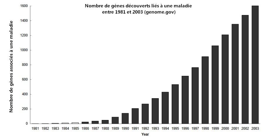 nombre gene decouverts maladies