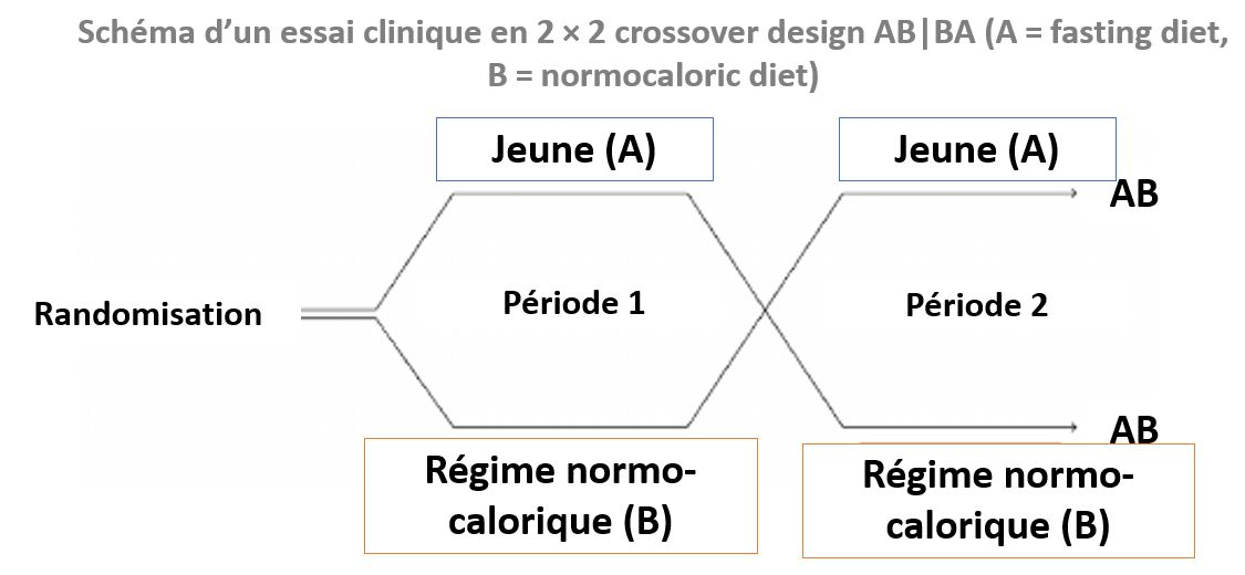 cross over design AB-BA essai clinique
