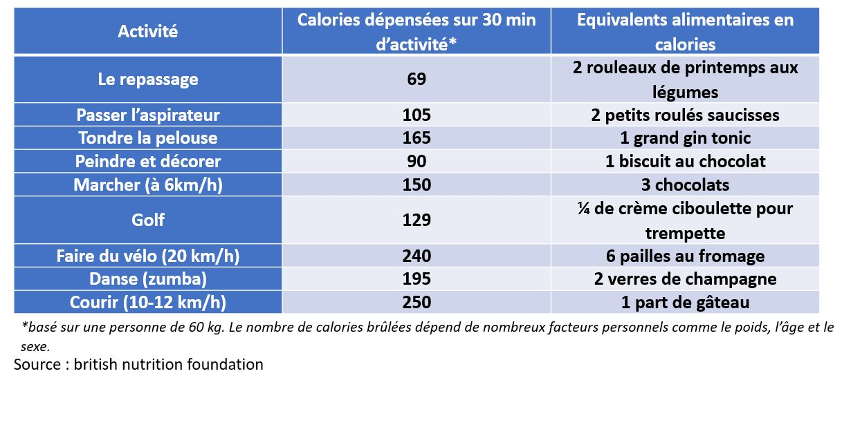 equivalent calories aliments activite physique sport