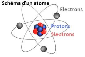 schema atome neutron electron proton constituants