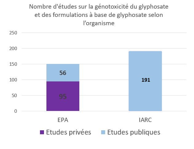 genotoxicite glyphosate etudes IARC US EPA corrige