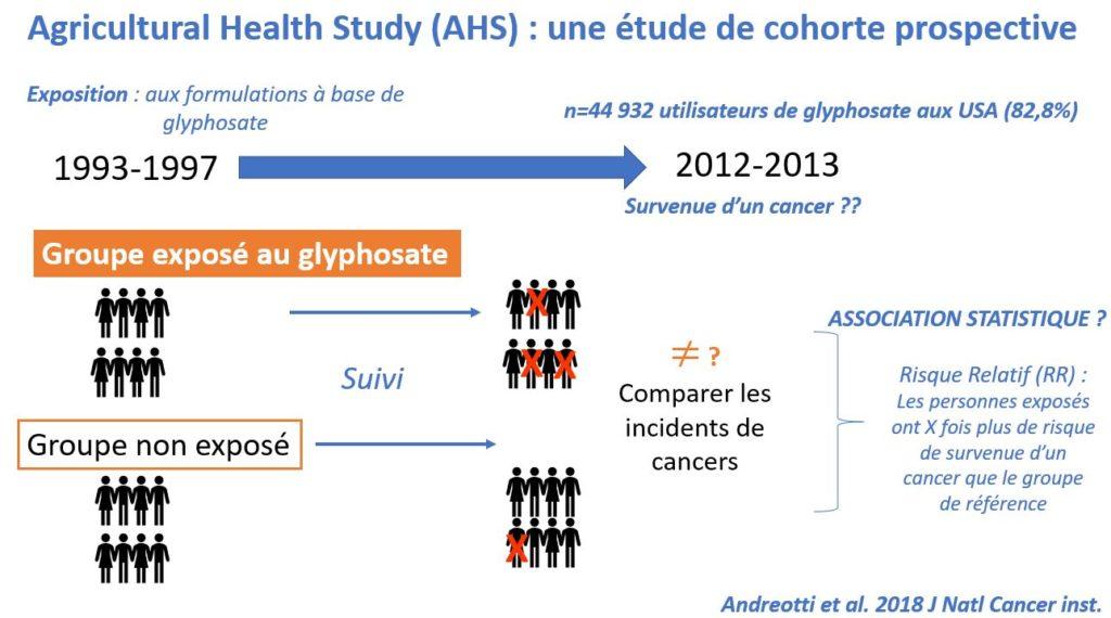 Schéma du design de la cohorte AHS Agricultural Health study