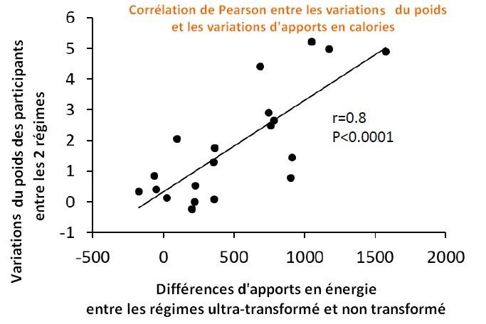 corrélation apports énergétique régime non transformé ultra-transformés 2